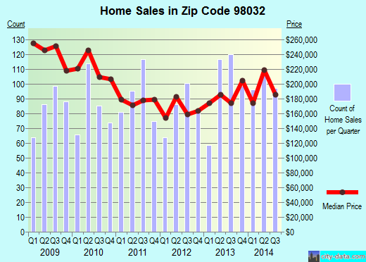 Zip code 98032 (Kent, WA) real estate house value trends