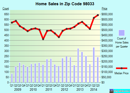 Zip code 98033 (Kirkland, WA) real estate house value trends