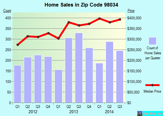 Zip code 98034 (Kirkland, WA) real estate house value trends