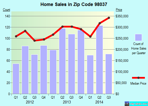 Zip code 98037 (Lynnwood, Washington) real estate house value trends
