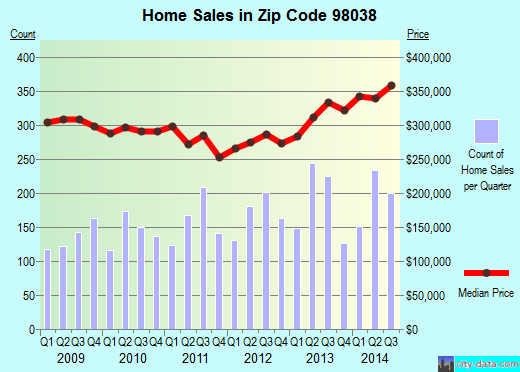 Zip code 98038 (Hobart, Washington) real estate house value trends