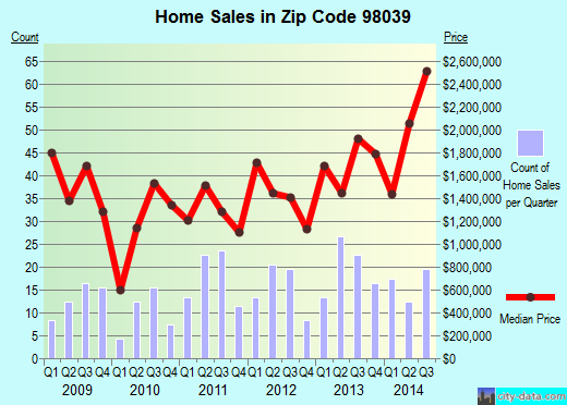 Zip code 98039 (Medina, WA) real estate house value trends