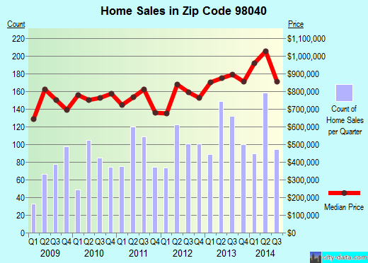 Zip code 98040 (Mercer Island, Washington) real estate house value trends