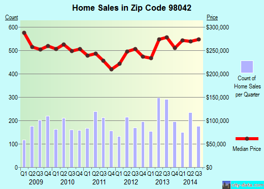 Zip code 98042 (Lake Morton-Berrydale, Washington) real estate house value trends