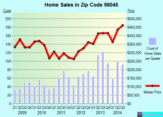 Zip code 98045 (North Bend, WA) real estate house value trends