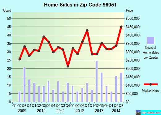 Zip code 98051 (Ravensdale, WA) real estate house value trends