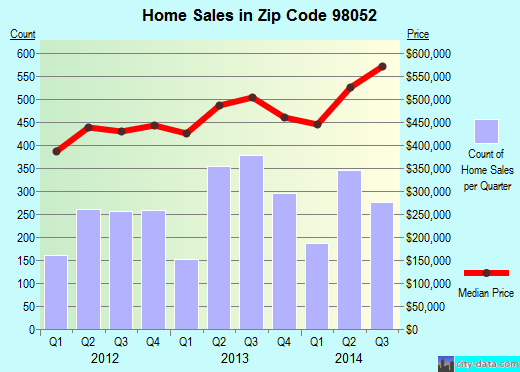 Zip code 98052 (Redmond, WA) real estate house value trends