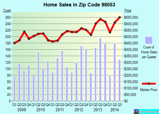 Zip code 98053 (Redmond, WA) real estate house value trends