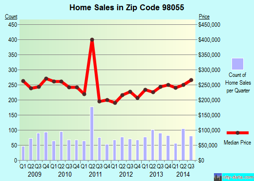Zip code 98055 (Renton, WA) real estate house value trends