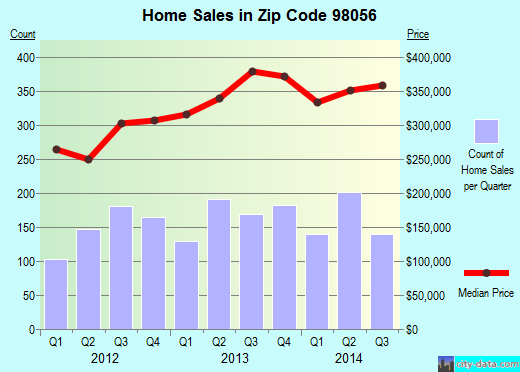 Zip code 98056 (Renton, WA) real estate house value trends