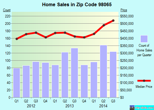 Zip code 98065 (Snoqualmie, WA) real estate house value trends