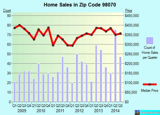 Zip code 98070 (Vashon, WA) real estate house value trends