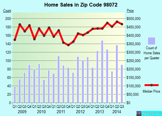Zip code 98072 (Woodinville, WA) real estate house value trends