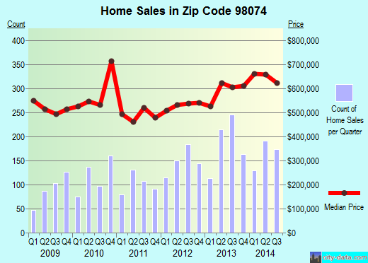 Zip code 98074 (Sammamish, WA) real estate house value trends