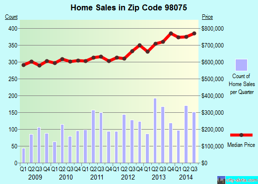 Zip code 98075 (Sammamish, WA) real estate house value trends