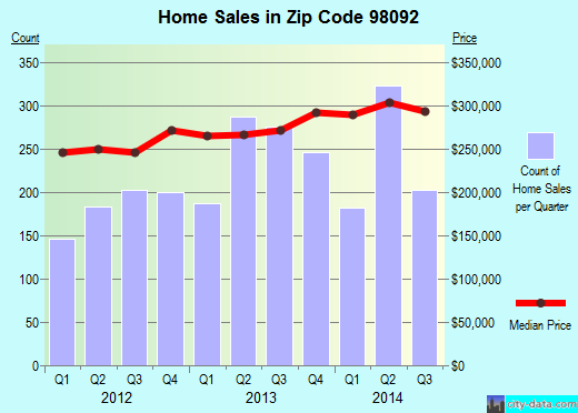 Zip code 98092 (Auburn, Washington) real estate house value trends