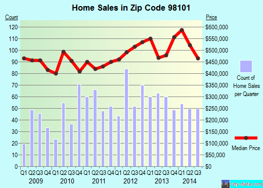 Zip code 98101 (Seattle, WA) real estate house value trends