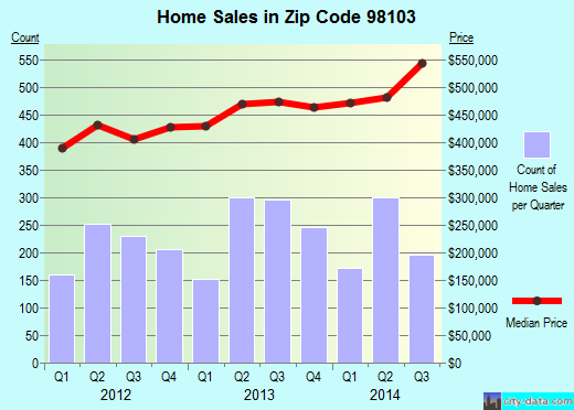 Zip code 98103 (Seattle, WA) real estate house value trends