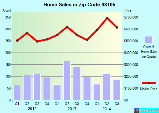 Zip code 98105 (Seattle, WA) real estate house value trends