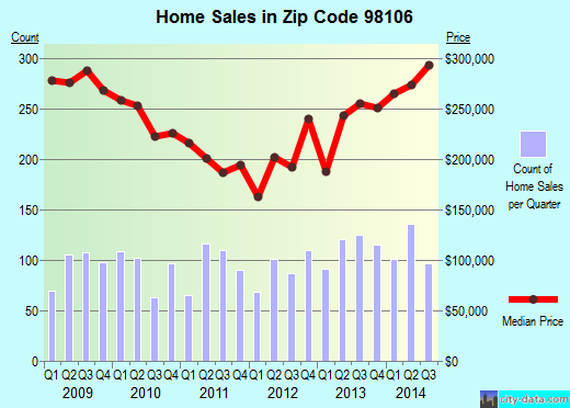 Zip code 98106 (Seattle, WA) real estate house value trends