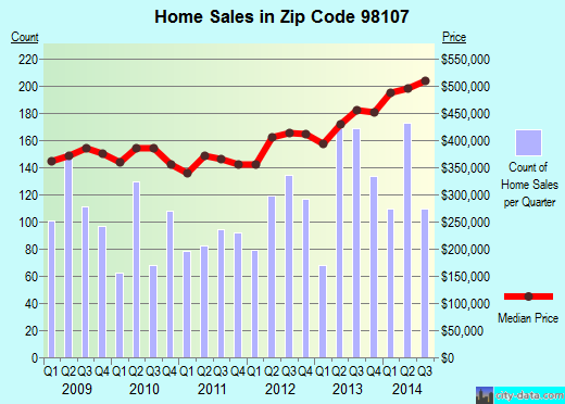 Zip code 98107 (Seattle, WA) real estate house value trends