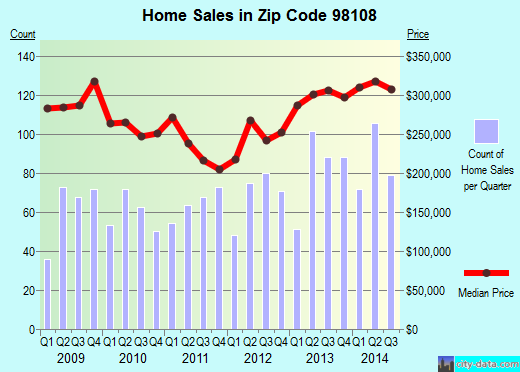 Zip code 98108 (Seattle, WA) real estate house value trends