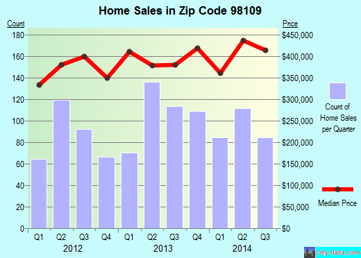 Zip code 98109 (Seattle, WA) real estate house value trends