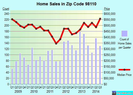 Zip code 98110 (Bainbridge Island, Washington) real estate house value trends