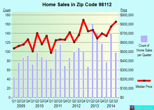 Zip code 98112 (Seattle, WA) real estate house value trends