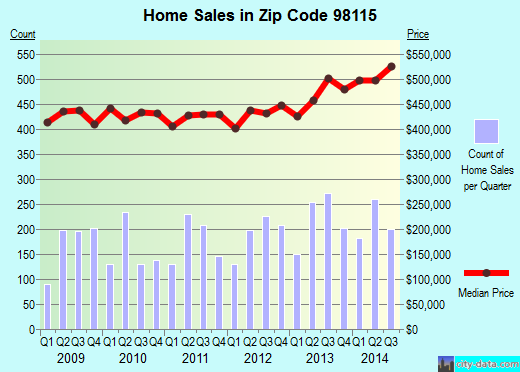 Zip code 98115 (Seattle, WA) real estate house value trends