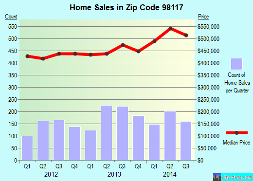 Zip code 98117 (Seattle, WA) real estate house value trends
