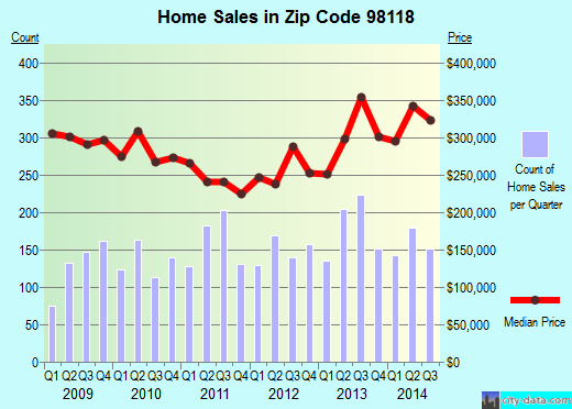 Zip code 98118 (Seattle, Washington) real estate house value trends