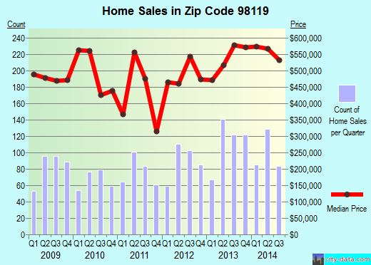 Zip code 98119 (Seattle, WA) real estate house value trends