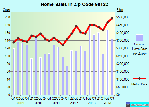 Zip code 98122 (Seattle, WA) real estate house value trends