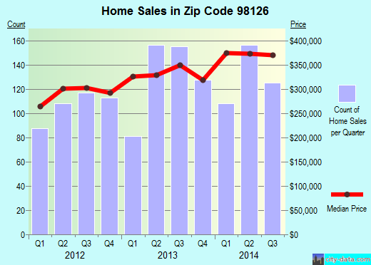 Zip code 98126 (Seattle, WA) real estate house value trends