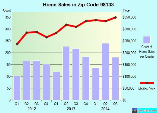 Zip code 98133 (Seattle, WA) real estate house value trends