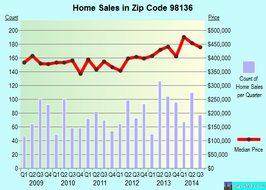 Zip code 98136 (Seattle, WA) real estate house value trends