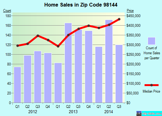 Zip code 98144 (Seattle, Washington) real estate house value trends