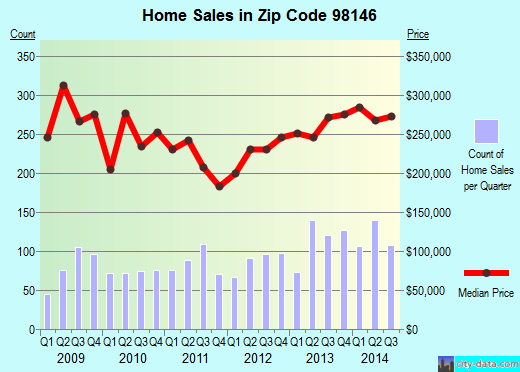 Zip code 98146 (Seattle, WA) real estate house value trends
