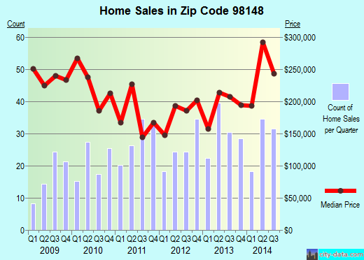 Zip code 98148 (Seattle, WA) real estate house value trends