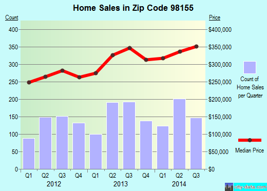 Zip code 98155 (Seattle, WA) real estate house value trends