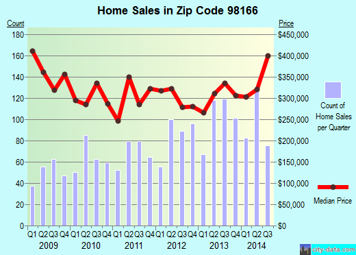 Zip code 98166 (Seattle, WA) real estate house value trends