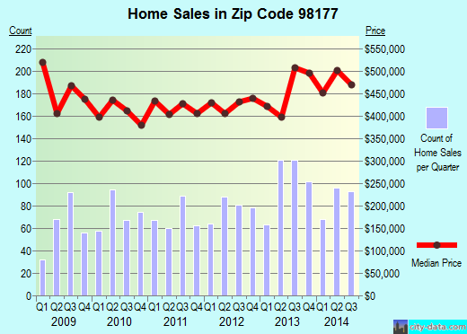 Zip code 98177 (Shoreline, Washington) real estate house value trends