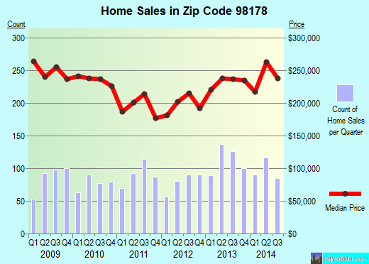Zip code 98178 (Seattle, WA) real estate house value trends