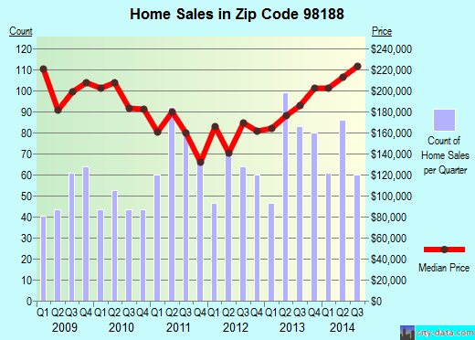 Zip code 98188 (Seattle, WA) real estate house value trends