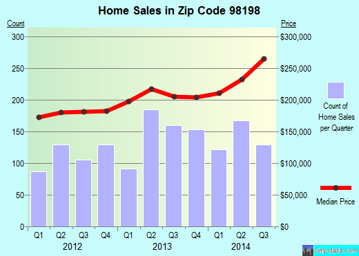 Zip code 98198 (Seattle, WA) real estate house value trends