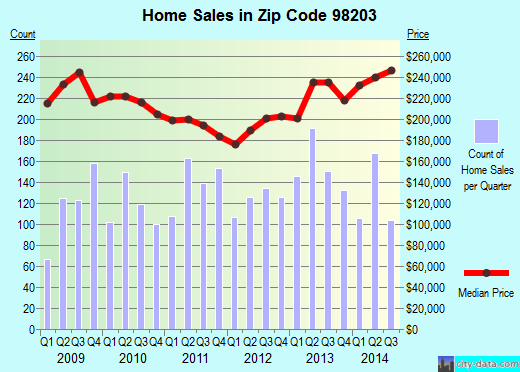 Zip code 98203 (Everett, Washington) real estate house value trends