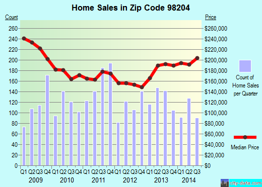 Zip code 98204 (Everett, Washington) real estate house value trends