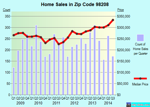 Zip code 98208 (Everett, Washington) real estate house value trends