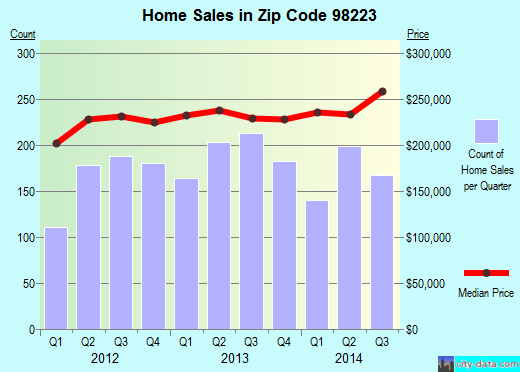 Zip code 98223 (Arlington, Washington) real estate house value trends